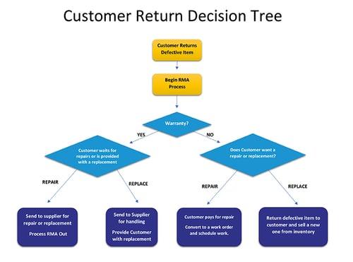 customer-return-decision-tree